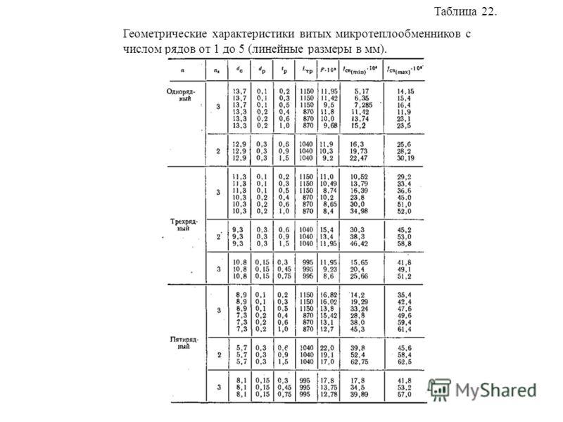 Таблица 22. Геометрические характеристики витых микротеплообменников с числом рядов от 1 до 5 (линейные размеры в мм).