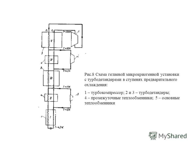 Рис.8 Схема гелиевой микрокриогенной установки с турбодетандерами в ступенях предварительного охлаждения: 1 – турбокомпрессор; 2 и 3 – турбодетандеры; 4 – промежуточные теплообменники; 5 – основные теплообменники