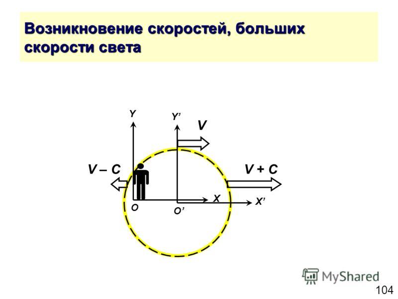 104 Возникновение скоростей, больших скорости света Y X O Y X O V V + СV – С