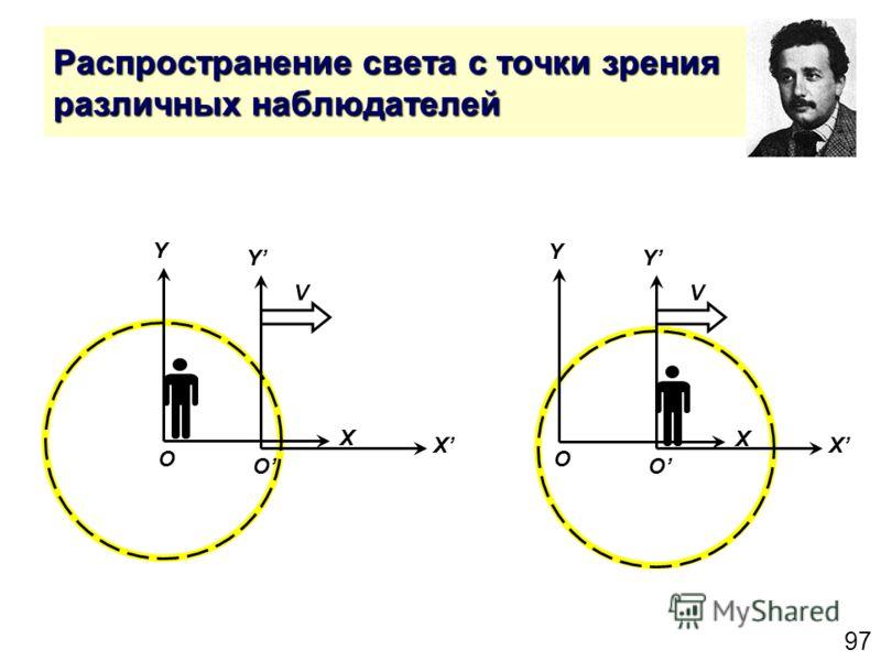 97 Распространение света с точки зрения различных наблюдателей Y X O Y X O V Y X O Y X O V