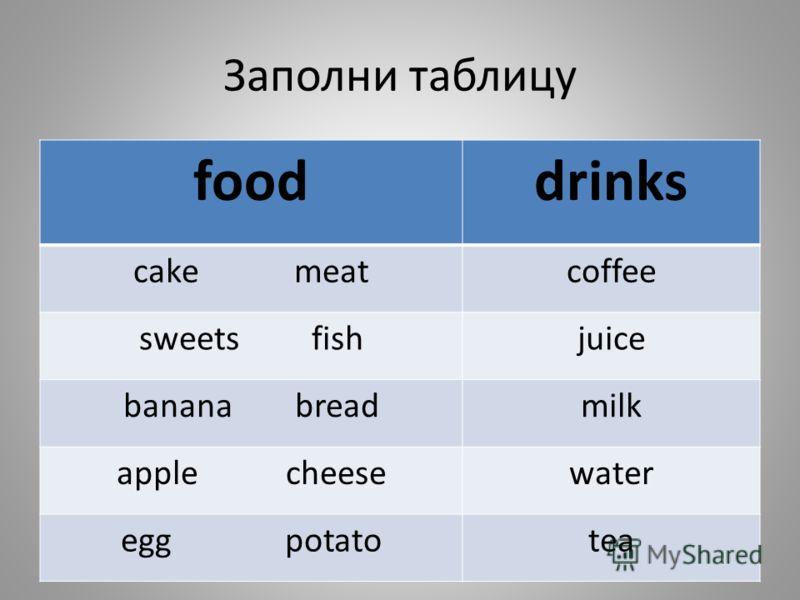 Заполни таблицу fooddrinks cake meatcoffee sweets fishjuice banana breadmilk apple cheesewater egg potatotea