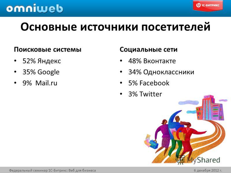 Основные источники посетителей Поисковые системы 52% Яндекс 35% Google 9% Mail.ru Социальные сети Федеральный семинар 1С-Битрикс: Веб для бизнеса6 декабря 2012 г. 48% Вконтакте 34% Одноклассники 5% Facebook 3% Twitter