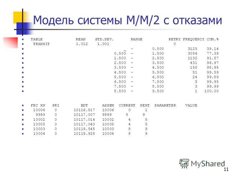 11 Модель системы М/М/2 с отказами TABLE MEAN STD.DEV. RANGE RETRY FREQUENCY CUM.% TRANSIT 1.012 1.001 0 _ - 0.500 3125 39.14 0.500 - 1.500 3054 77.39 1.500 - 2.500 1132 91.57 2.500 - 3.500 431 96.97 3.500 - 4.500 158 98.95 4.500 - 5.500 51 99.59 5.5