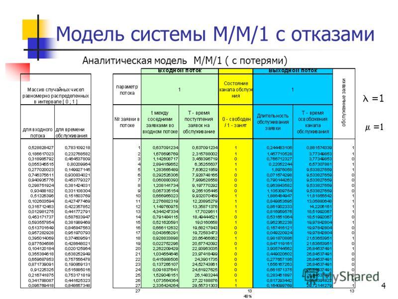 4 Модель системы М/М/1 с отказами =1 Аналитическая модель M/M/1 ( с потерями)