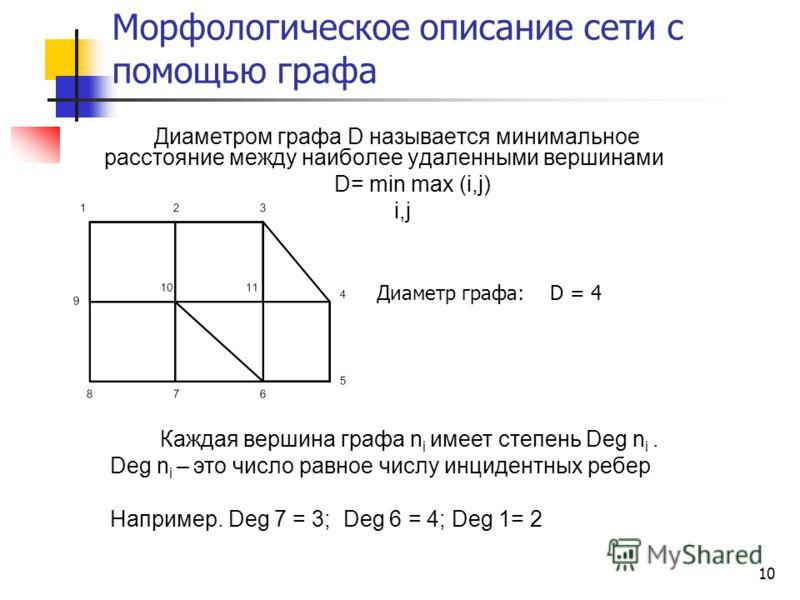 10 Морфологическое описание сети с помощью графа Диаметром графа D называется минимальное расстояние между наиболее удаленными вершинами D= min max (i,j) i,j Диаметр графа: D = 4 Каждая вершина графа n i имеет степень Deg n i. Deg n i – это число рав