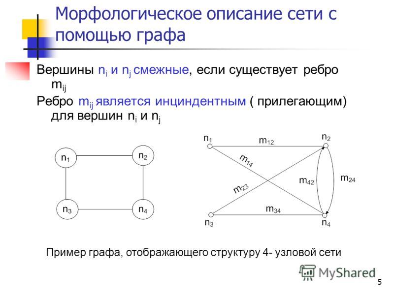 5 Морфологическое описание сети с помощью графа Вершины n i и n j смежные, если существует ребро m ij Ребро m ij является инциндентным ( прилегающим) для вершин n i и n j Пример графа, отображающего структуру 4- узловой сети