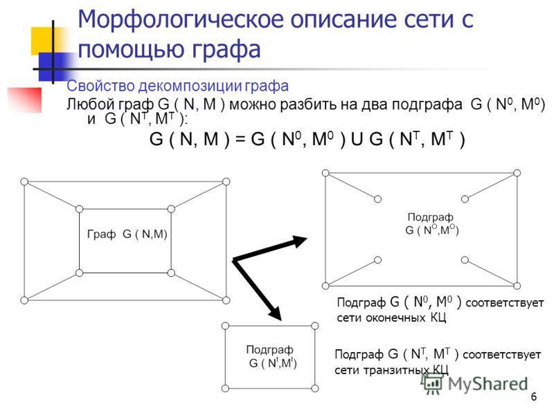 6 Морфологическое описание сети с помощью графа Свойство декомпозиции графа Любой граф G ( N, M ) можно разбить на два подграфа G ( N 0, M 0 ) и G ( N T, M T ): G ( N, M ) = G ( N 0, M 0 ) U G ( N T, M T ) Подграф G ( N T, M T ) соответствует сети тр