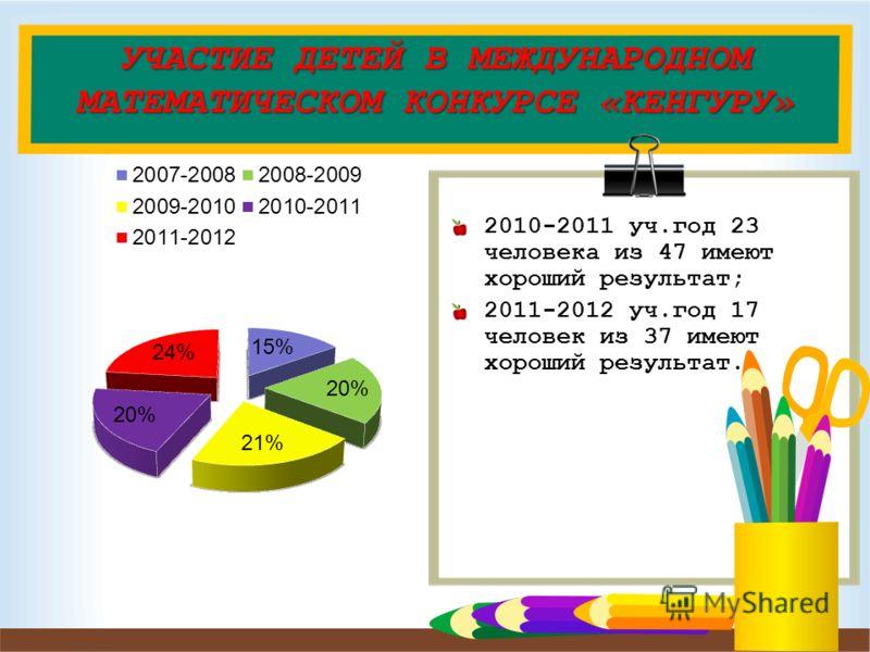 УЧАСТИЕ ДЕТЕЙ В МЕЖДУНАРОДНОМ МАТЕМАТИЧЕСКОМ КОНКУРСЕ «КЕНГУРУ» 2010-2011 уч.год 23 человека из 47 имеют хороший результат; 2011-2012 уч.год 17 человек из 37 имеют хороший результат.
