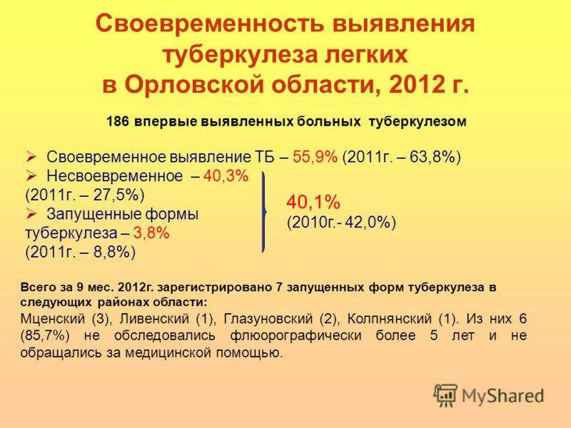 Своевременность выявления туберкулеза легких в Орловской области, 2012 г. Своевременное выявление ТБ – 55,9% (2011г. – 63,8%) Несвоевременное – 40,3% (2011г. – 27,5%) Запущенные формы туберкулеза – 3,8% (2011г. – 8,8%) 40,1% (2010г.- 42,0%) 186 вперв