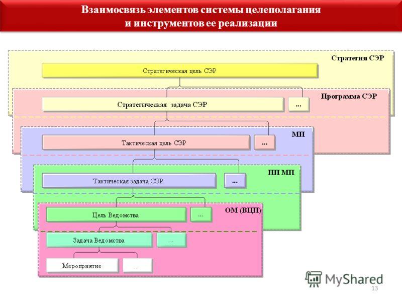 13 Взаимосвязь элементов системы целеполагания и инструментов ее реализации Взаимосвязь элементов системы целеполагания и инструментов ее реализации