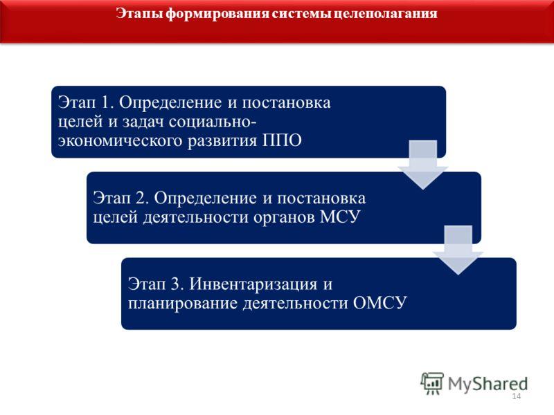 14 Этапы формирования системы целеполагания Этап 1. Определение и постановка целей и задач социально- экономического развития ППО Этап 2. Определение и постановка целей деятельности органов МСУ Этап 3. Инвентаризация и планирование деятельности ОМСУ