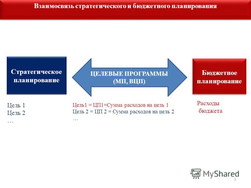 3 Взаимосвязь стратегического и бюджетного планирования Бюджетное планирование Стратегическое планирование ЦЕЛЕВЫЕ ПРОГРАММЫ (МП, ВЦП) Цель 1 Цель 2 … Расходы бюджета Цель1 = ЦП1=Сумма расходов на цель 1 Цель 2 = ЦП 2 = Сумма расходов на цель 2 …