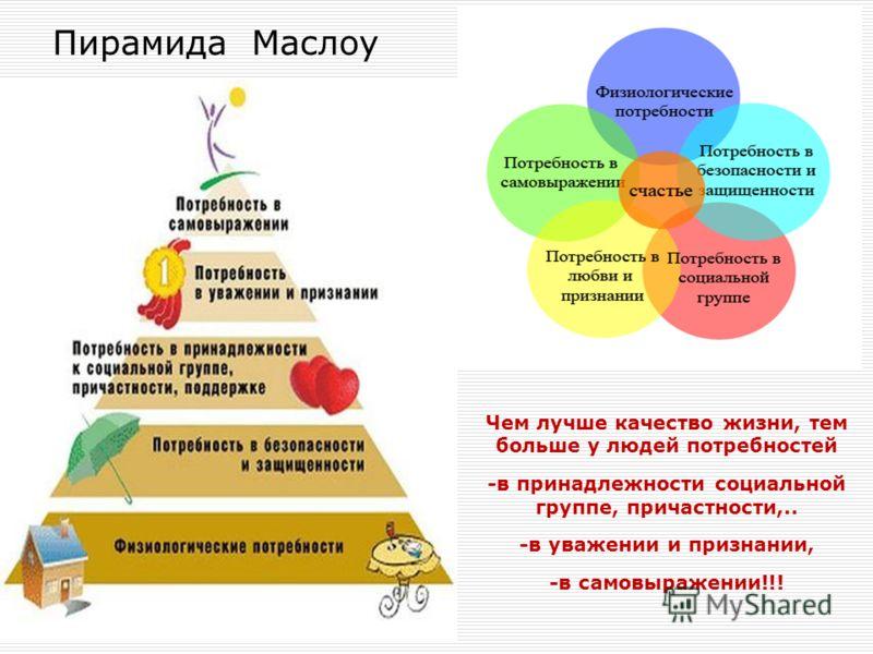 Пирамида Маслоу Чем лучше качество жизни, тем больше у людей потребностей -в принадлежности социальной группе, причастности,.. -в уважении и признании, -в самовыражении!!!
