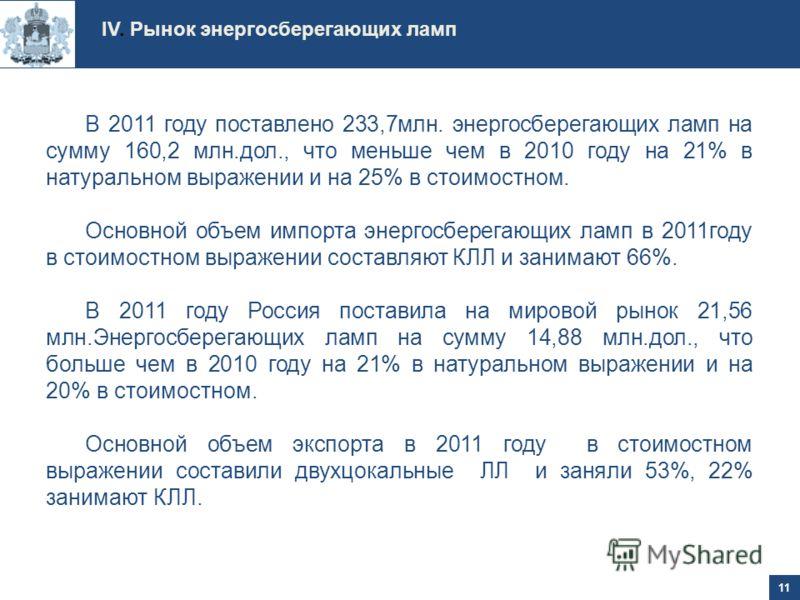 В 2011 году поставлено 233,7млн. энергосберегающих ламп на сумму 160,2 млн.дол., что меньше чем в 2010 году на 21% в натуральном выражении и на 25% в стоимостном. Основной объем импорта энергосберегающих ламп в 2011году в стоимостном выражении состав