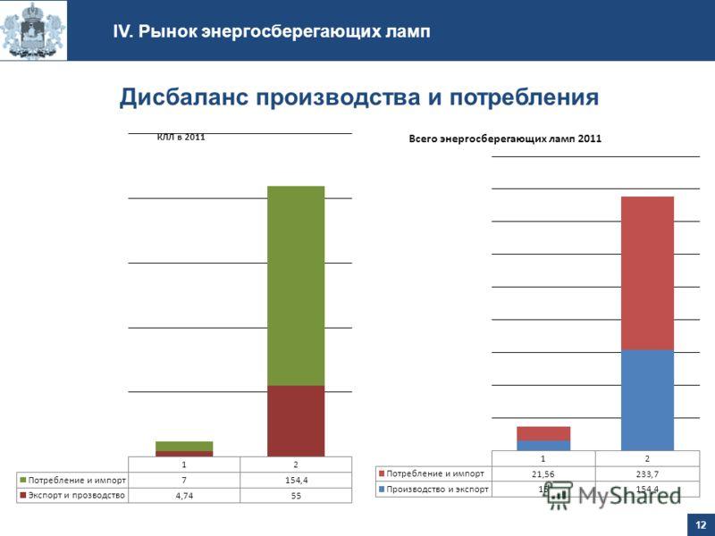 Дисбаланс производства и потребления IV. Рынок энергосберегающих ламп 12
