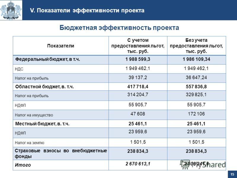 Показатели С учетом предоставления льгот, тыс. руб. Без учета предоставления льгот, тыс. руб. Федеральный бюджет, в т.ч.1 988 599,31 986 109,34 НДС 1 949 462,1 Налог на прибыль 39 137,236 647,24 Областной бюджет, в. т.ч.417 718,4557 836,8 Налог на пр