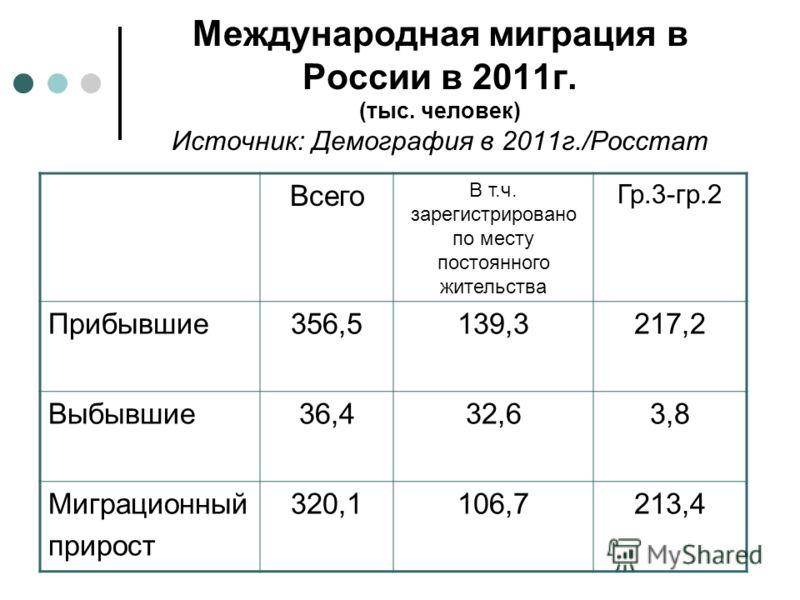 Международная миграция в России в 2011г. (тыс. человек) Источник: Демография в 2011г./Росстат Всего В т.ч. зарегистрировано по месту постоянного жительства Гр.3-гр.2 Прибывшие356,5139,3217,2 Выбывшие36,432,63,8 Миграционный прирост 320,1106,7213,4