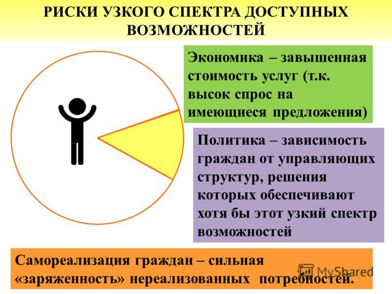 Самореализация граждан – сильная «заряженность» нереализованных потребностей. Экономика – завышенная стоимость услуг (т.к. высок спрос на имеющиеся предложения) Политика – зависимость граждан от управляющих структур, решения которых обеспечивают хотя