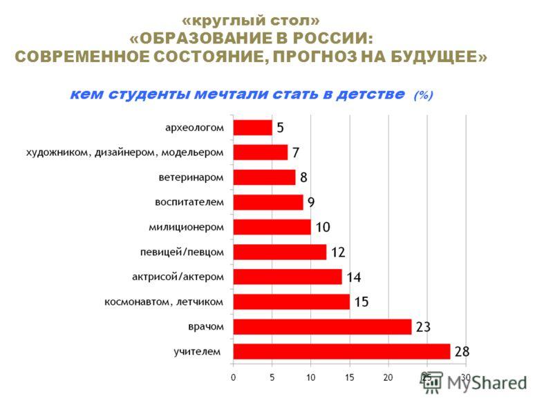 «круглый стол» «ОБРАЗОВАНИЕ В РОССИИ: СОВРЕМЕННОЕ СОСТОЯНИЕ, ПРОГНОЗ НА БУДУЩЕЕ» кем студенты мечтали стать в детстве (%)