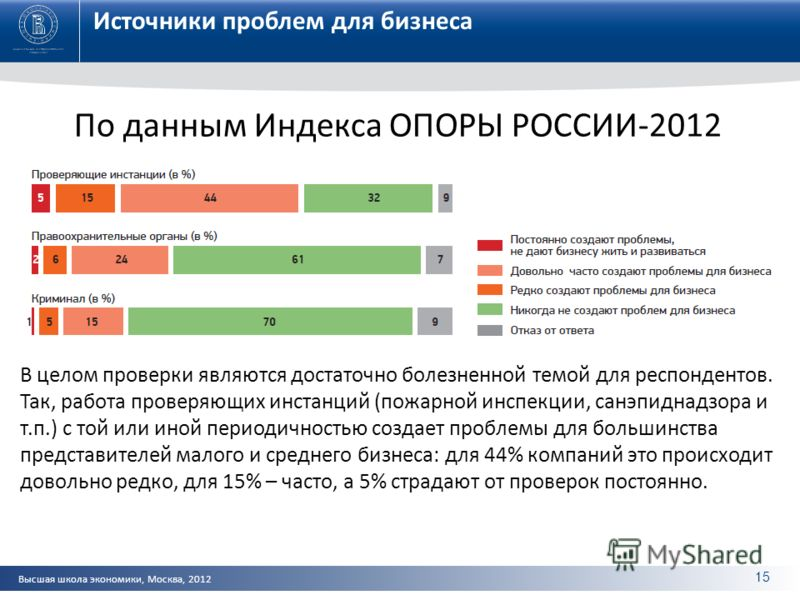 Высшая школа экономики, Москва, 2012 Источники проблем для бизнеса По данным Индекса ОПОРЫ РОССИИ-2012 В целом проверки являются достаточно болезненной темой для респондентов. Так, работа проверяющих инстанций (пожарной инспекции, санэпиднадзора и т.