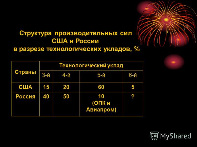Структура производительных сил США и России в разрезе технологических укладов, % Страны Технологический уклад 3-й4-й5-й6-й США1520605 Россия405010 (ОПК и Авиапром) ?