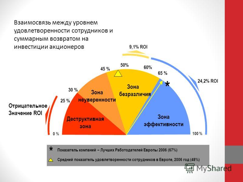 60% 9,1% ROI 65 % 24,2% ROI Отрицательное Значение ROI Деструктивная зона Зона неуверенности Зона безразличия Зона эффективности 30 % 45 % 100 % * 0 % 50% 25 % * Показатель компаний – Лучших Работодателей Европы 2006 (67%) Средний показатель удовлетв