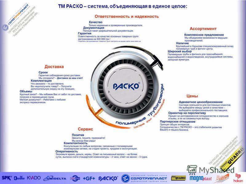 ТМ РАСКО это система ТМ РАСКО – система, объединяющая в единое целое: