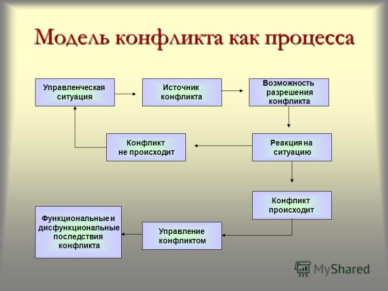 Модель конфликта как процесса Возможность разрешения конфликта Источник конфликта Конфликт происходит Функциональные и дисфункциональные последствия конфликта Реакция на ситуацию Конфликт не происходит Управление конфликтом Управленческая ситуация