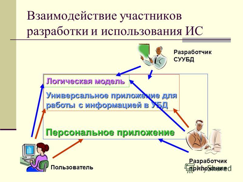 Взаимодействие участников разработки и использования ИС Персональное приложение Универсальное приложение для работы с информацией в УБД Логическая модель Пользователь Разработчик приложения Разработчик СУУБД