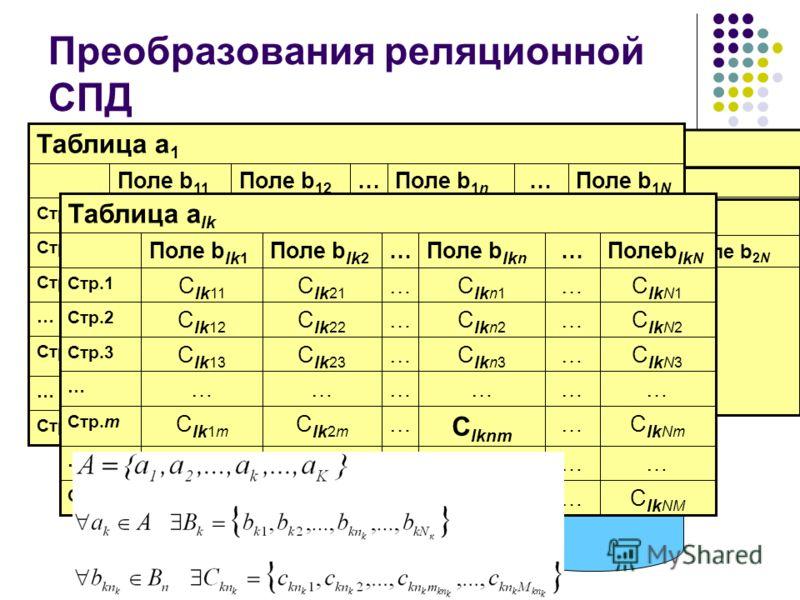БД 1 Преобразования реляционной СПД Таблица a K … Поле b 21 Поле b 2N …Поле b 2i …Поле b 22 Таблица a 2 Стр. M … Стр.m … Стр.3 Стр.2 Стр.1 C 11M … C 11m … C 113 C 112 C 111 Поле b 11 C 1NM …C 1nM …C 12M …………… C 1Nm … C 1nm …C 12m …………… C1N3C1N3 …C1n3