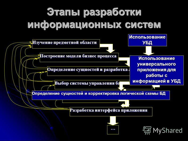 Этапы разработки информационных систем Построение модели бизнес процесса Определение сущностей и разработка логической схемы БД Разработка интерфейса приложения Выбор системы управления базами данных Физическая реализация … Изучение предметной област