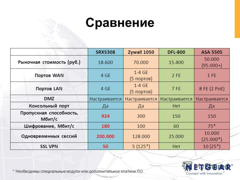 Сравнение SRX5308Zywall 1050DFL-800ASA 5505 Рыночная стоимость (руб.) 18.60070.00015.400 50.000 (95.000+) Портов WAN 4 GE 1-4 GE (5 портов) 2 FE1 FE Портов LAN 4 GE 1-4 GE (5 портов) 7 FE8 FE (2 PoE) DMZ Настраивается Консольный порт Да НетДа Пропуск