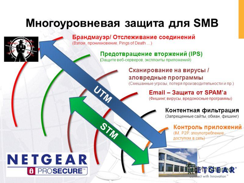 Сканирование на вирусы / зловредные программы (Смешанные угрозы, потеря производительности и пр.) Предотвращение вторжений (IPS) (Защите веб-серверов, эксплоиты приложений) Email – Защита от SPAMа (Фишинг, вирусы, вредоносные программы) Брандмауэр/ О