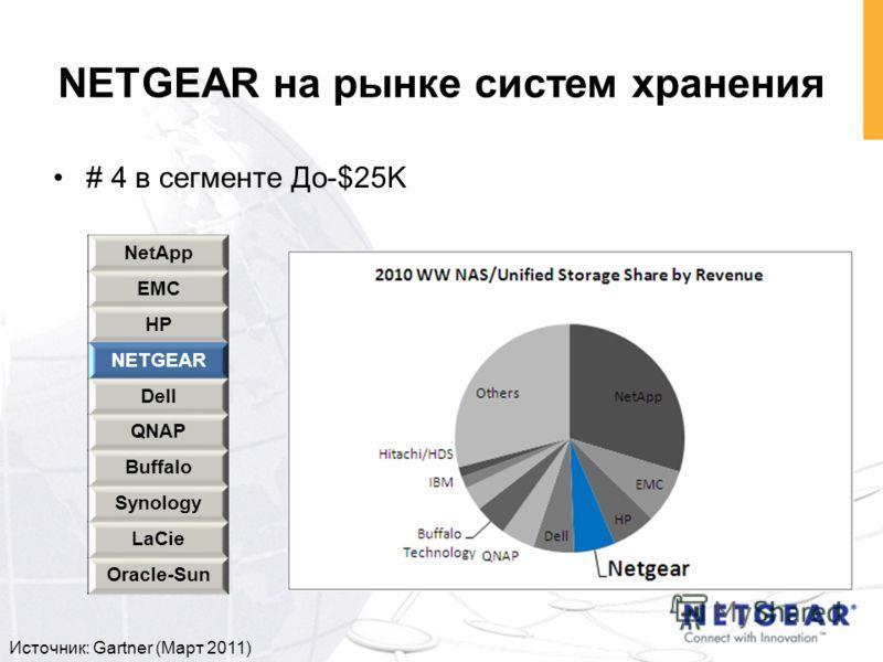 # 4 в сегменте До-$25K NetApp EMC HP NETGEAR Dell QNAP Buffalo Synology LaCie Oracle-Sun Источник: Gartner (Март 2011) NETGEAR на рынке систем хранения