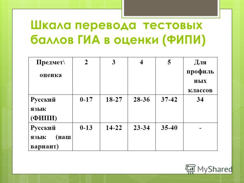 Шкала перевода тестовых баллов ГИА в оценки (ФИПИ) Предмет\ оценка 2345 Для профиль ных классов Русский язык (ФИПИ) 0-1718-2728-3637-4234 Русский язык (наш вариант) 0-1314-2223-3435-40-