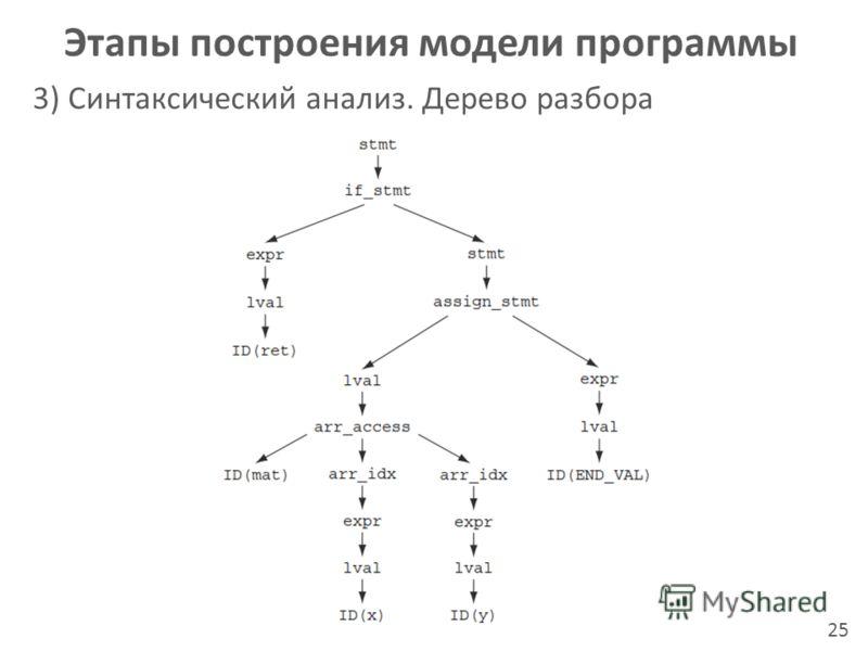 Этапы построения модели программы 3) Синтаксический анализ. Дерево разбора 25