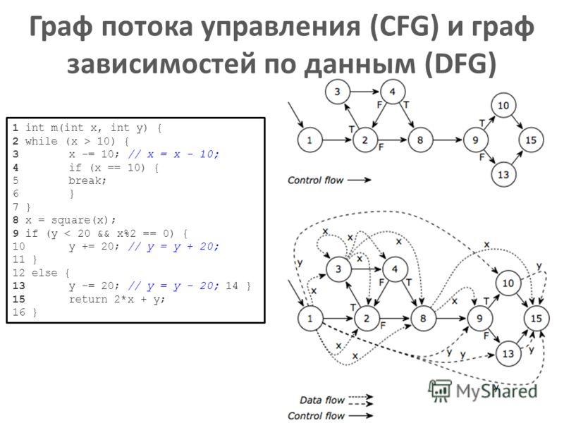 Граф потока управления (CFG) и граф зависимостей по данным (DFG) 28 1 int m(int x, int y) { 2 while (x > 10) { 3 x -= 10; // x = x - 10; 4 if (x == 10) { 5 break; 6 } 7 } 8 x = square(x); 9 if (y < 20 && x%2 == 0) { 10y += 20; // y = y + 20; 11 } 12