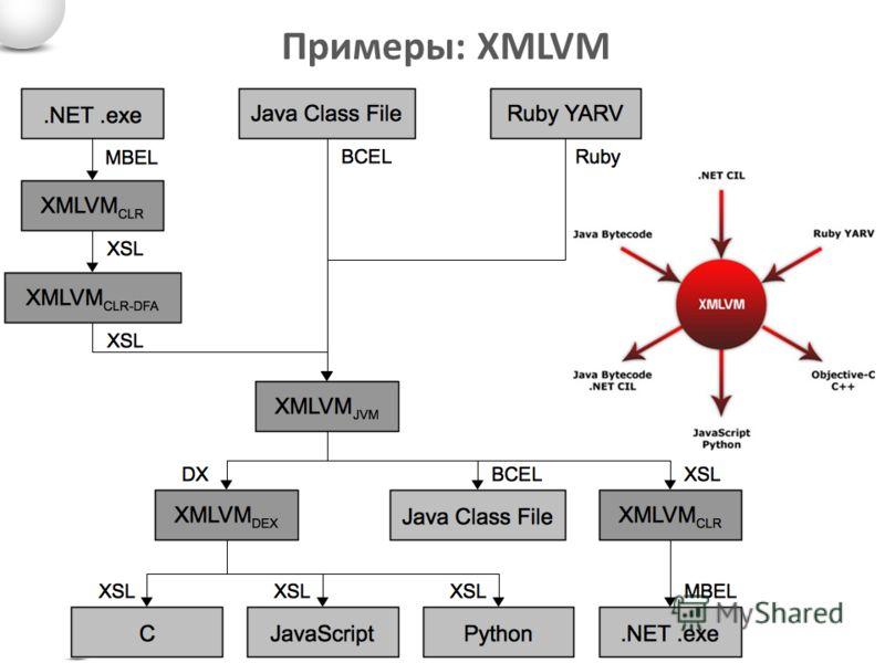 Примеры: XMLVM
