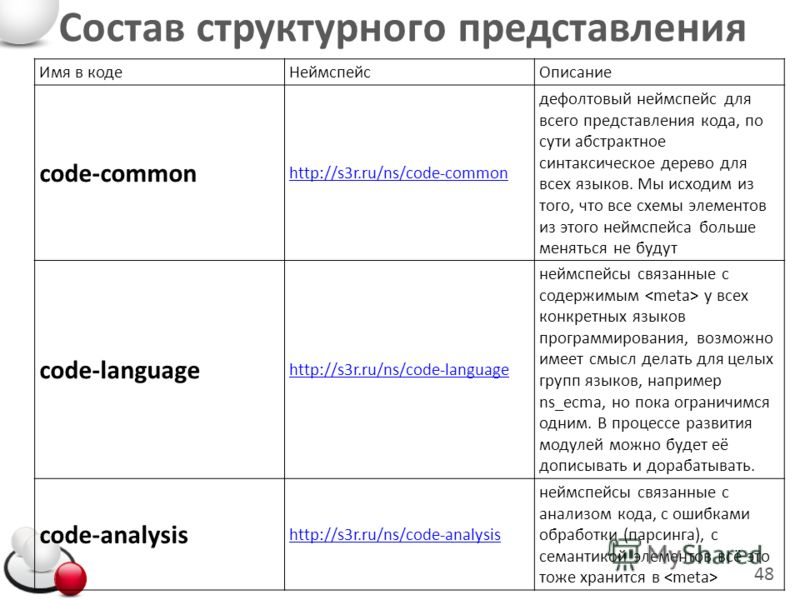 Состав структурного представления 48 Имя в кодеНеймспейсОписание code-common http://s3r.ru/ns/code-common дефолтовый неймспейс для всего представления кода, по сути абстрактное синтаксическое дерево для всех языков. Мы исходим из того, что все схемы