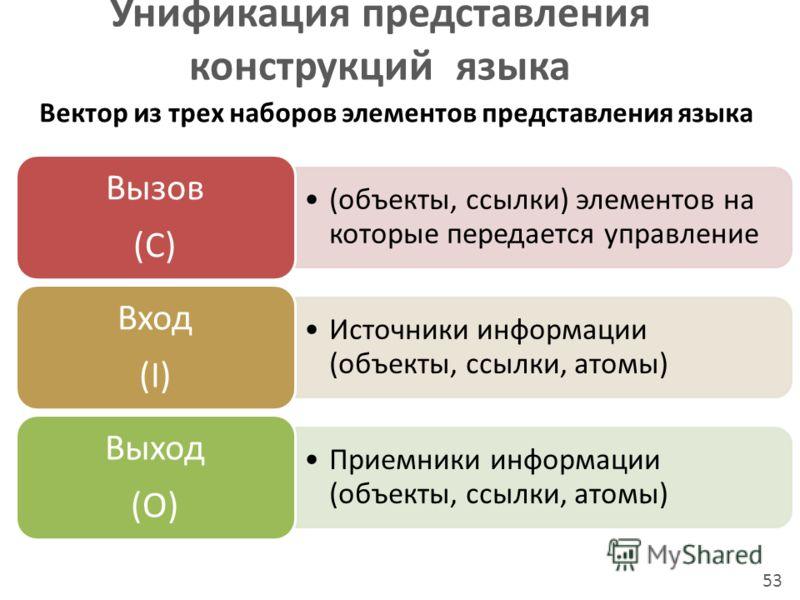 Унификация представления конструкций языка 53 (объекты, ссылки) элементов на которые передается управление Вызов (C) Источники информации (объекты, ссылки, атомы) Вход (I) Приемники информации (объекты, ссылки, атомы) Выход (O) Вектор из трех наборов
