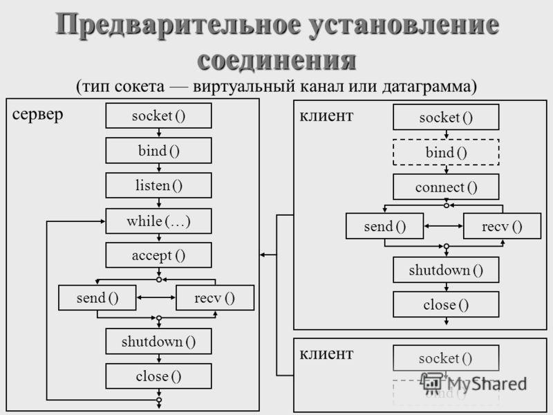 socket () bind () сервер Предварительное установление соединения (тип сокета виртуальный канал или датаграмма) socket () bind () listen () while (…) accept () recv ()send () shutdown () close () клиент socket () bind () сonnect () recv ()send () shut