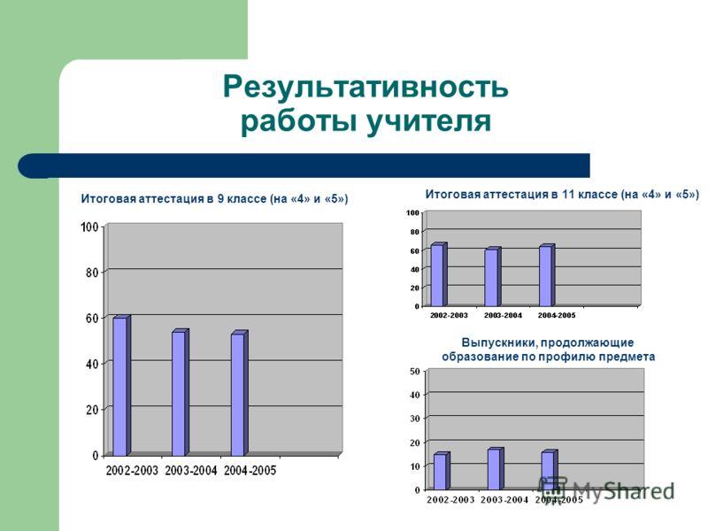 Результативность работы учителя Итоговая аттестация в 9 классе (на «4» и «5») Итоговая аттестация в 11 классе (на «4» и «5») Выпускники, продолжающие образование по профилю предмета