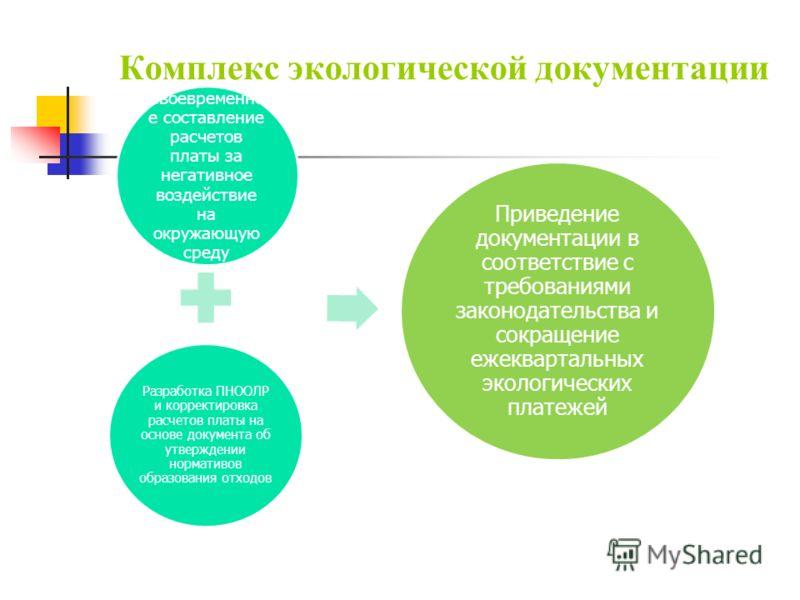 Комплекс экологической документации Своевременно е составление расчетов платы за негативное воздействие на окружающую среду Разработка ПНООЛР и корректировка расчетов платы на основе документа об утверждении нормативов образования отходов Приведение