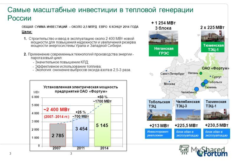 Самые масштабные инвестиции в тепловой генерации России ОБЩАЯ СУММА ИНВЕСТИЦИЙ – ОКОЛО 2,5 МЛРД ЕВРО К КОНЦУ 2014 ГОДА Цели: 1. Строительство и ввод в эксплуатацию около 2 400 МВт новой мощности для повышения надежности и увеличения резерва мощности