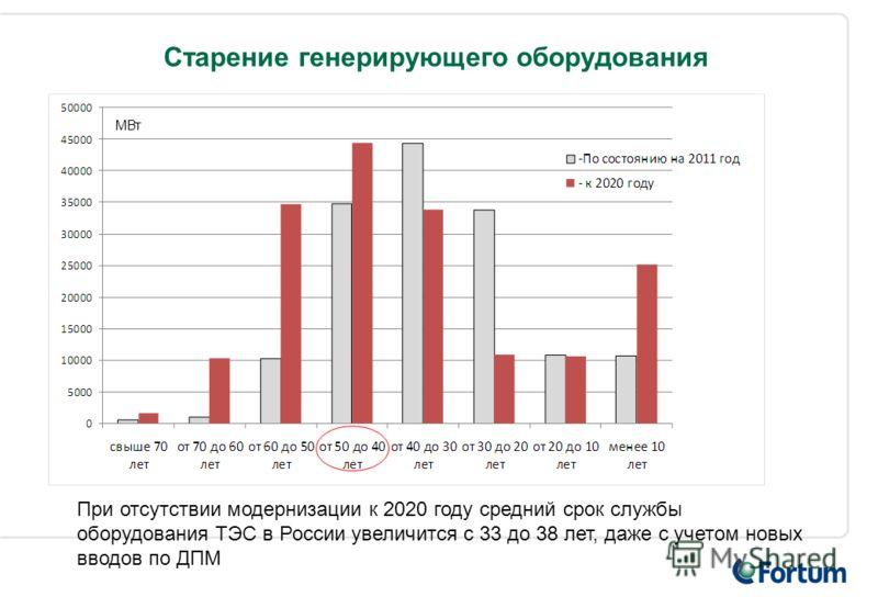 Старение генерирующего оборудования МВт При отсутствии модернизации к 2020 году средний срок службы оборудования ТЭС в России увеличится с 33 до 38 лет, даже с учетом новых вводов по ДПМ