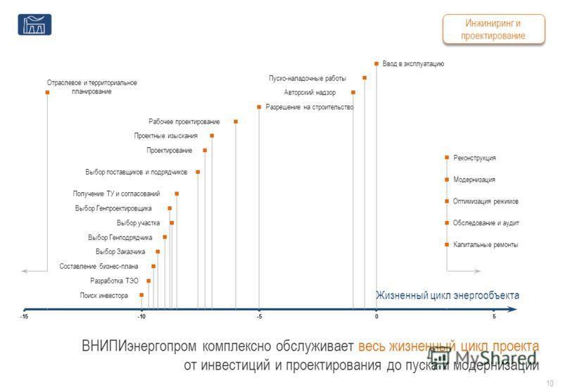 ВНИПИэнергопром комплексно обслуживает весь жизненный цикл проекта от инвестиций и проектирования до пуска и модернизации Жизненный цикл энергообъекта 10 Инжиниринг и проектирование