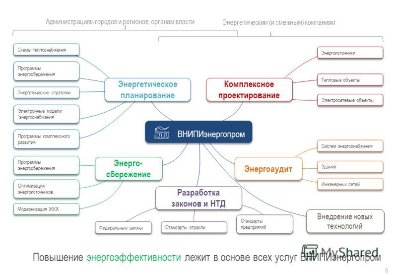 Повышение энергоэффективности лежит в основе всех услуг ВНИПИэнергопром Администрациям городов и регионов, органам власти Энергетическим (и смежным) компаниям 6 Энерго- сбережение Комплексное проектирование Энергоаудит Разработка законов и НТД Разраб