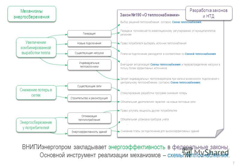 Закон 190 «О теплоснабжении» ВНИПИэнергопром закладывает энергоэффективность в федеральные законы. Основной инструмент реализации механизмов – схемы теплоснабжения. 7 Механизмы энергосбережения Выбор решений теплоснабжения согласно Схеме теплоснабжен