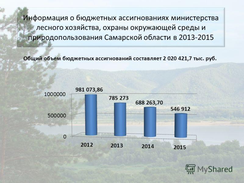 Информация о бюджетных ассигнованиях министерства лесного хозяйства, охраны окружающей среды и природопользования Самарской области в 2013-2015 Общий объем бюджетных ассигнований составляет 2 020 421,7 тыс. руб.