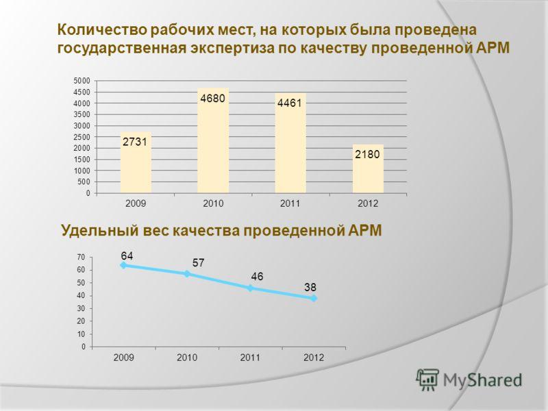 Количество рабочих мест, на которых была проведена государственная экспертиза по качеству проведенной АРМ Удельный вес качества проведенной АРМ